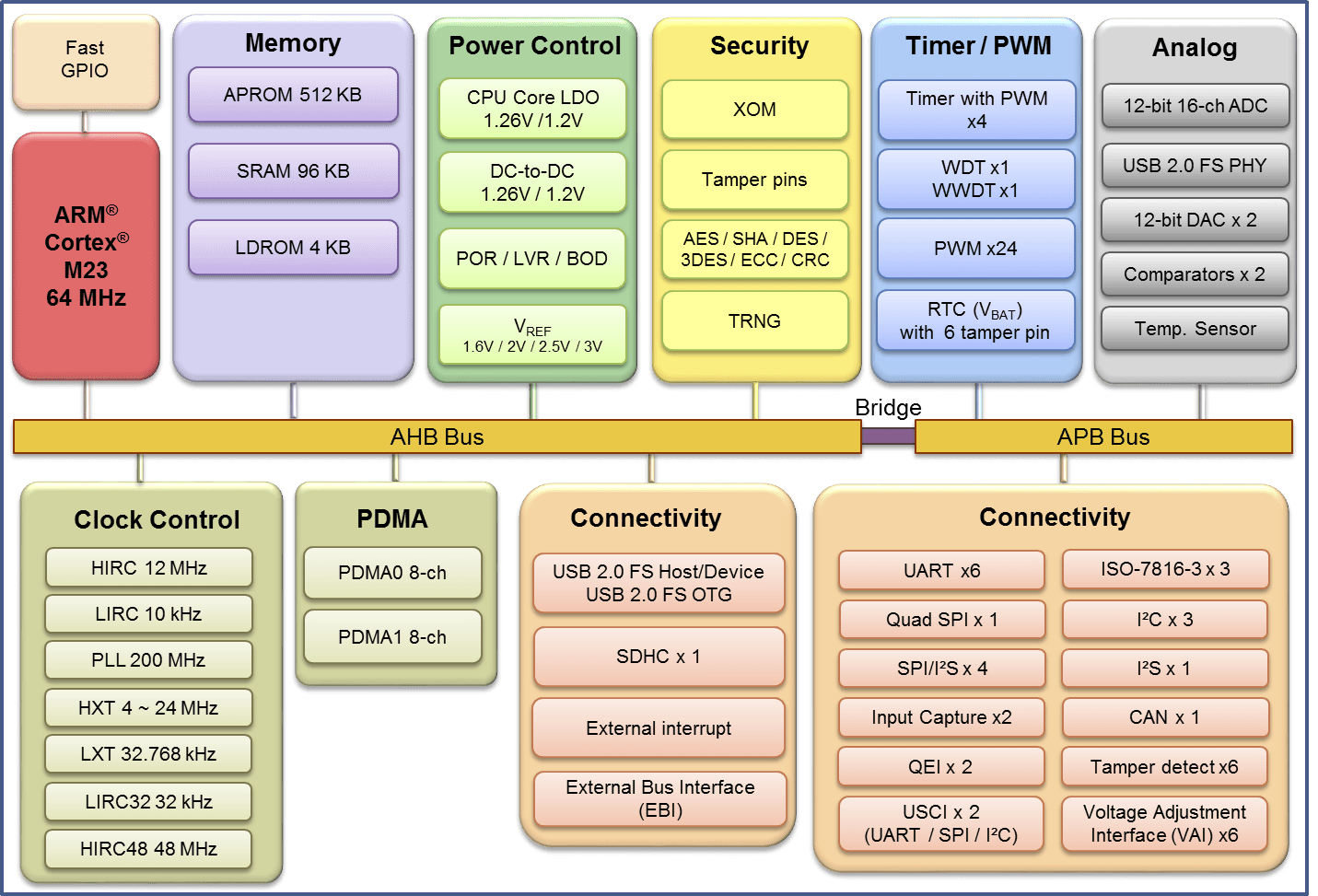 NuMicro M263 Microcontroller Block Diagram