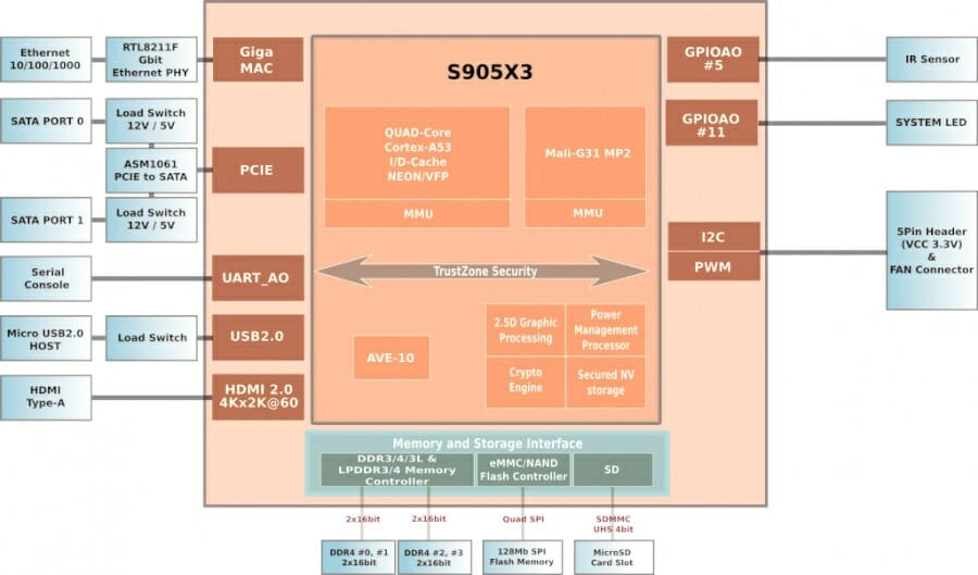 ODROID-HC4 Block Diagram
