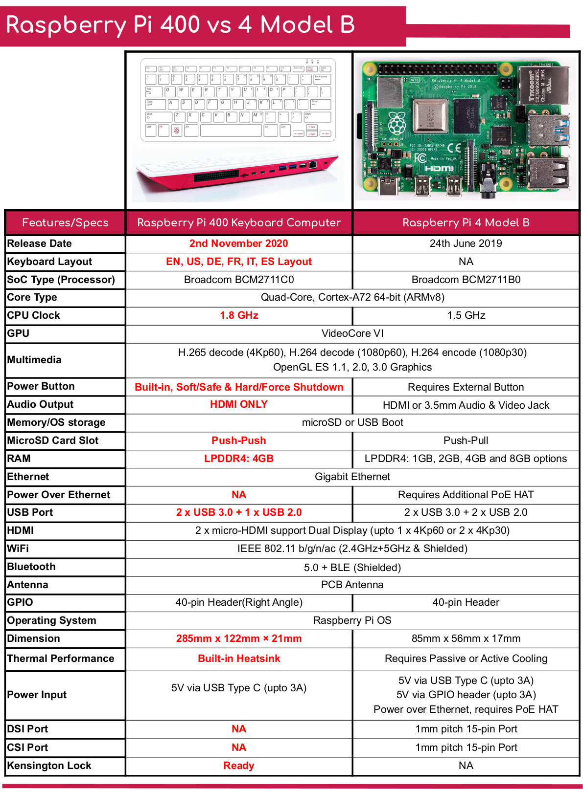 Raspberry Pi 400 vs Raspberry Pi 4 Model B