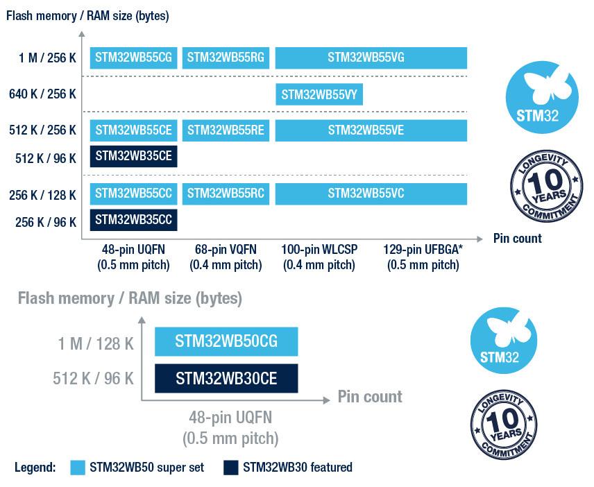 STM32WB Family Matrix