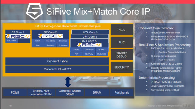 SiFive RISC-V PC Mix and Match Core IP