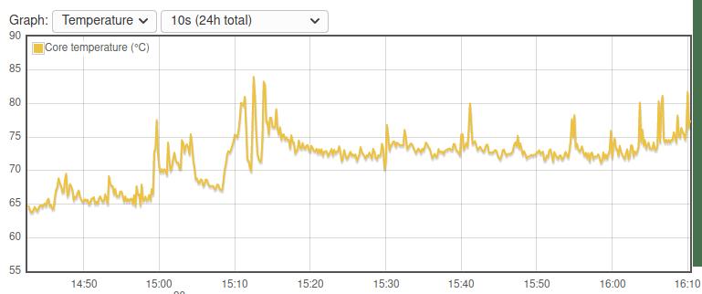 Temperature Chart SyncThing NanoPi NEO3 SBC