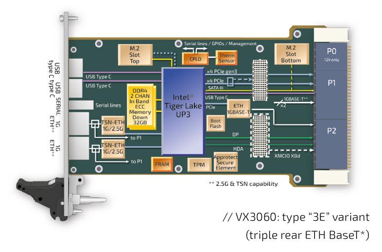 Tiger Lake 3U VPX SBC 3E Variant