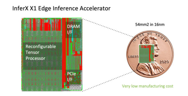 The die size of the inference accelerator is smaller than a coin.