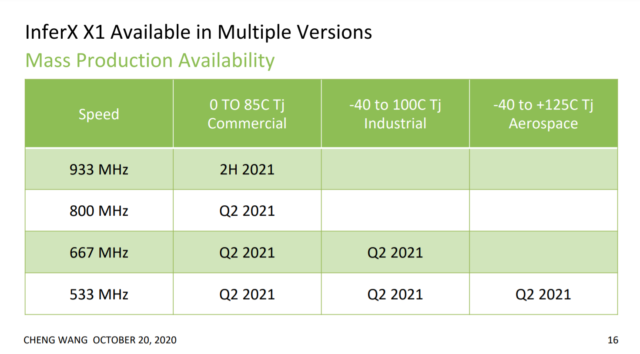 Roadmap for availability of InferX X1 inference accelerator chip