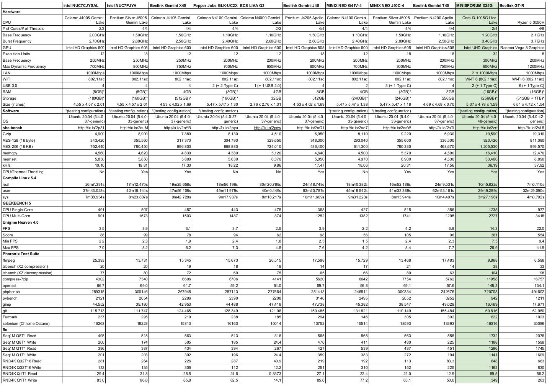 linux mini pc comparison