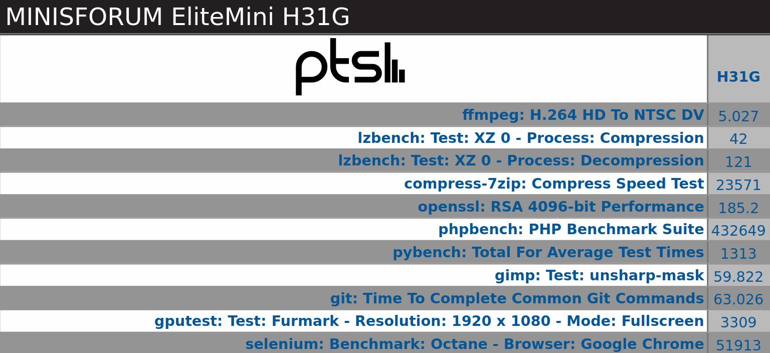 windows 10 EliteMini H31G benchmarks