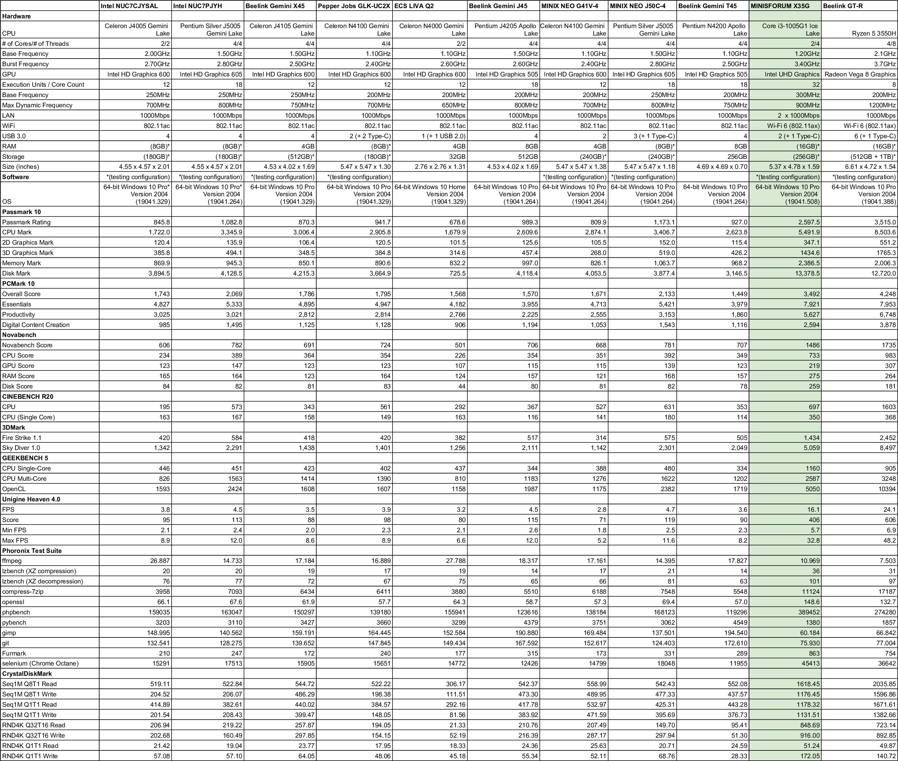 windows mini pc comparison