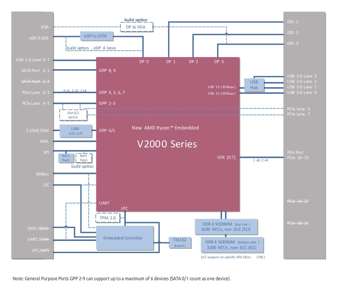 AMD Ryzen Embedded V2000 Computer-on-Module Block Diagram