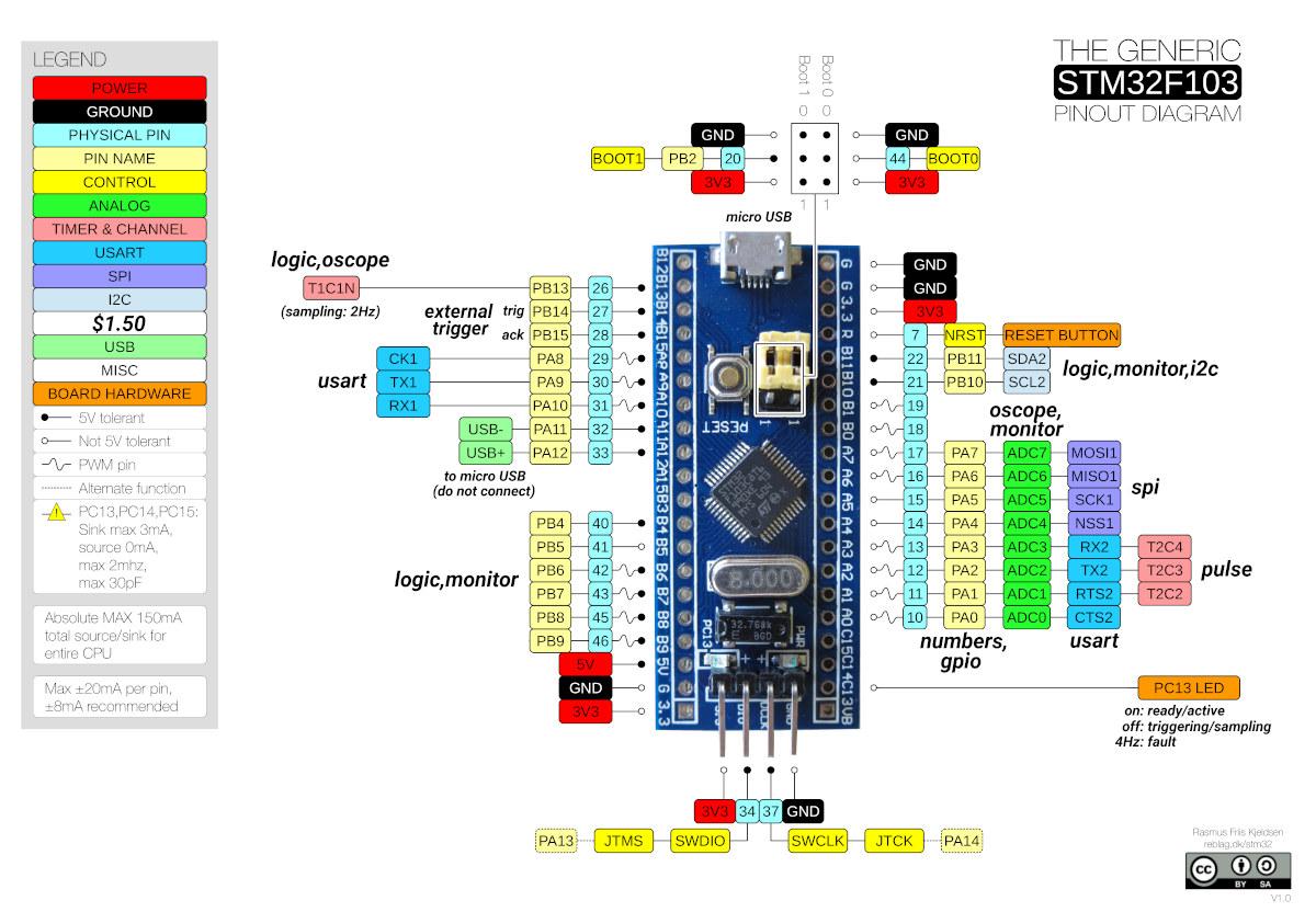 Schéma de connexion Blue Pill Buck50