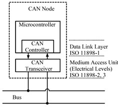 CAN Controller Area Network-Diagram