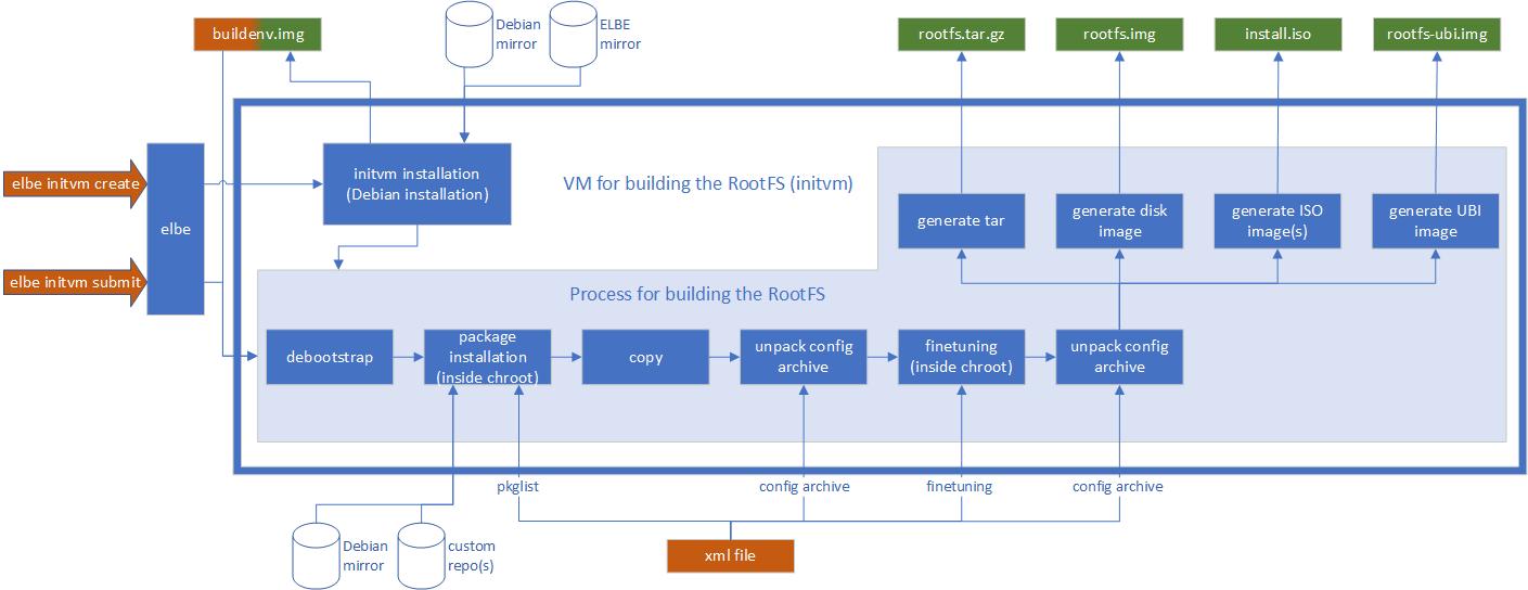 ELBE process