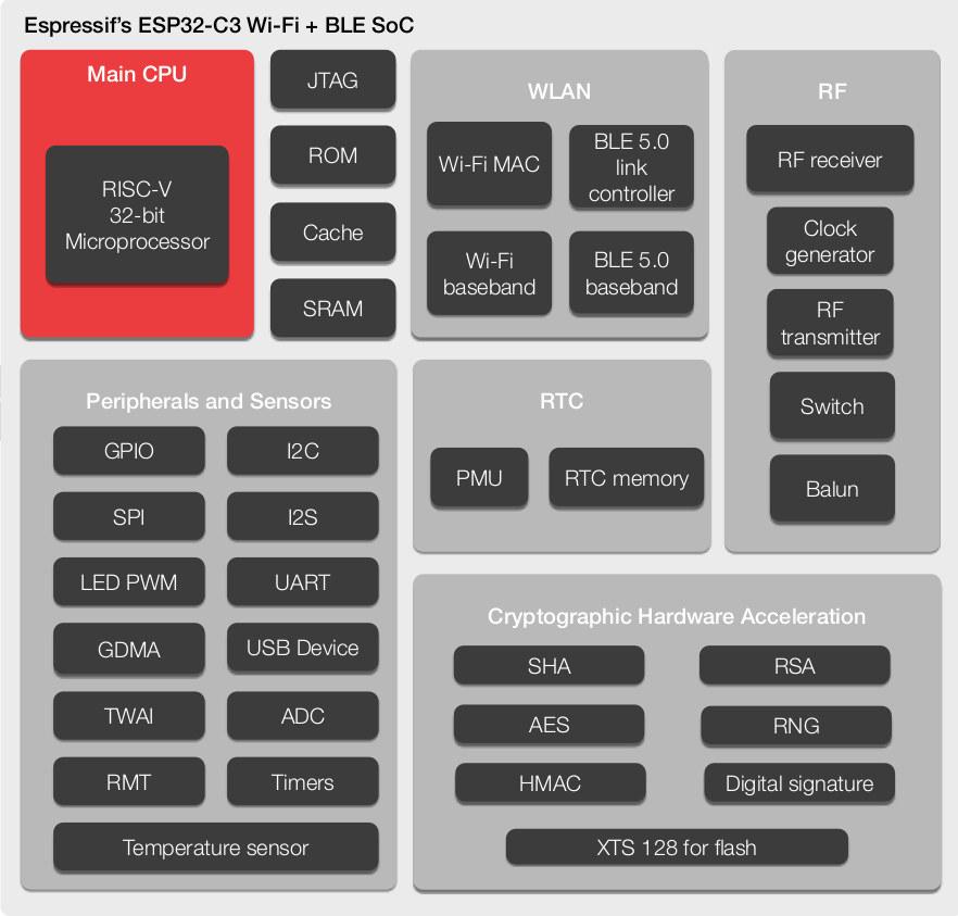 ESP32-C3 Block Diagram