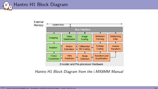 Hantro H1 Block Diagram