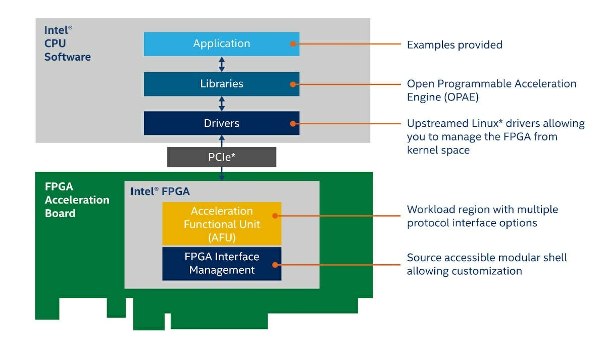 Intel Open FPGA Stack