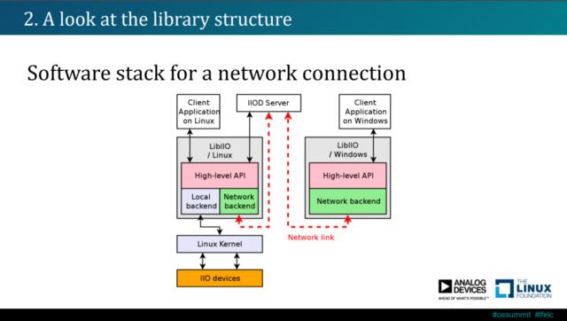 LibIIO IIO devices structure