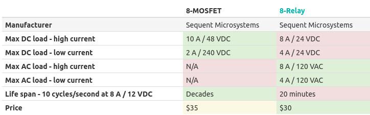 MOSFET vs Relay