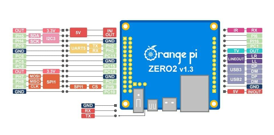 Orange Pi Zero2 Pinout Diagram