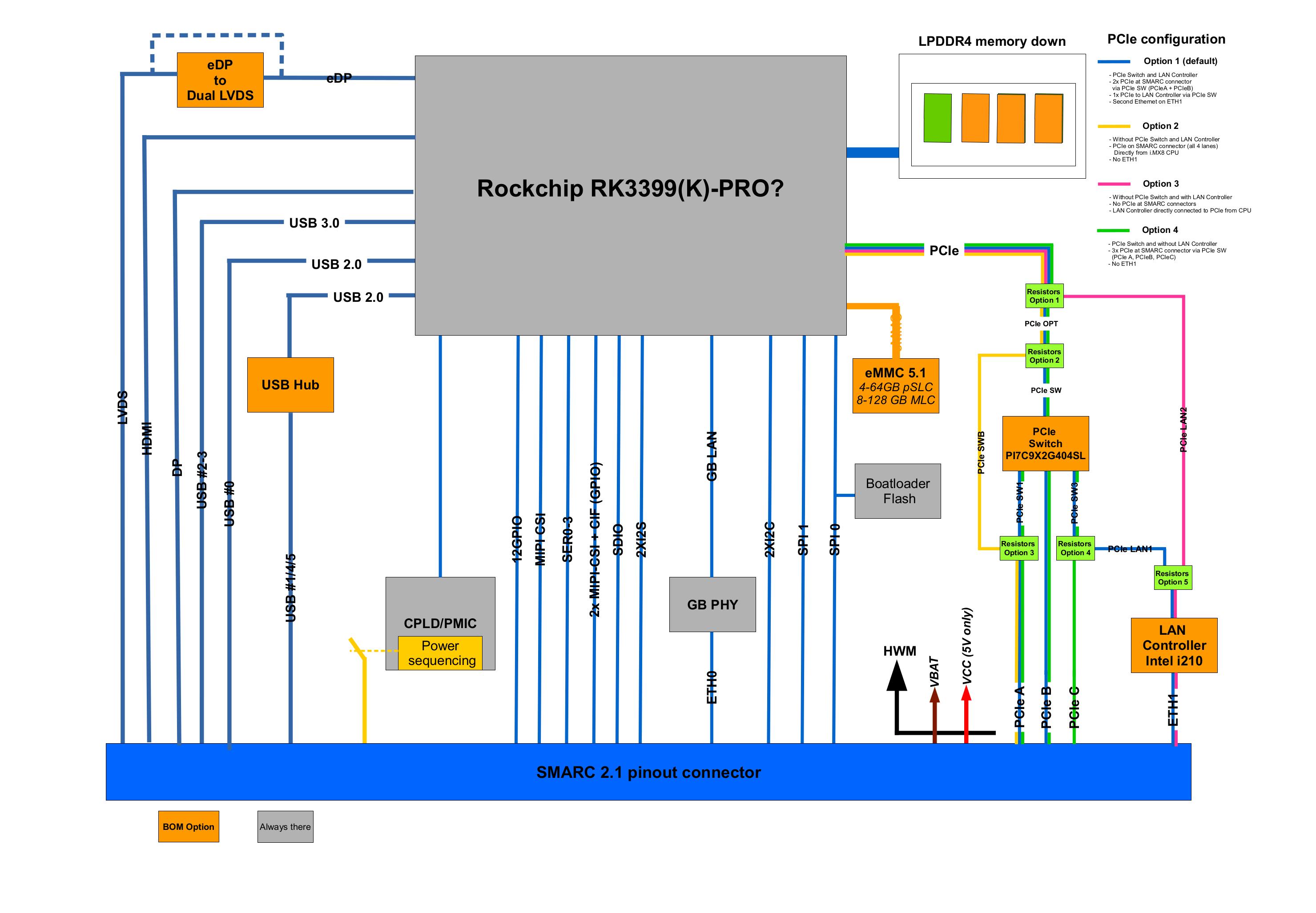 RK3399K SoM Block Diagram
