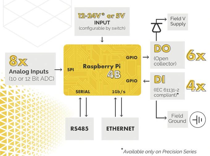 Raspberry Pi 4 24V Inputs