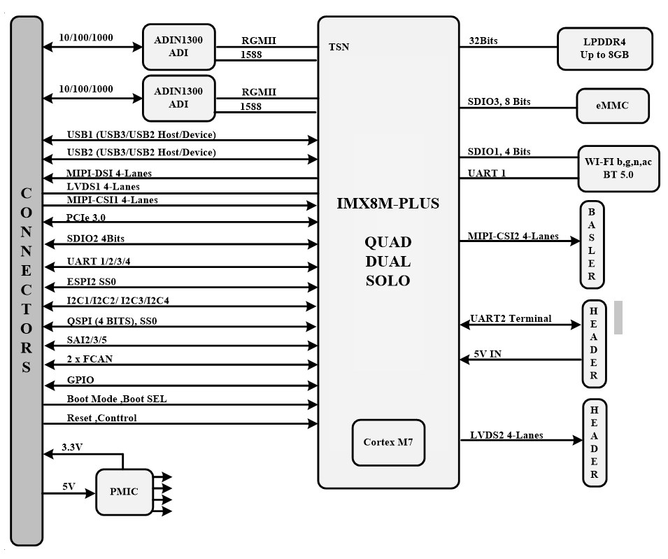 SolidRun i.MX 8M Plus Block Diagram