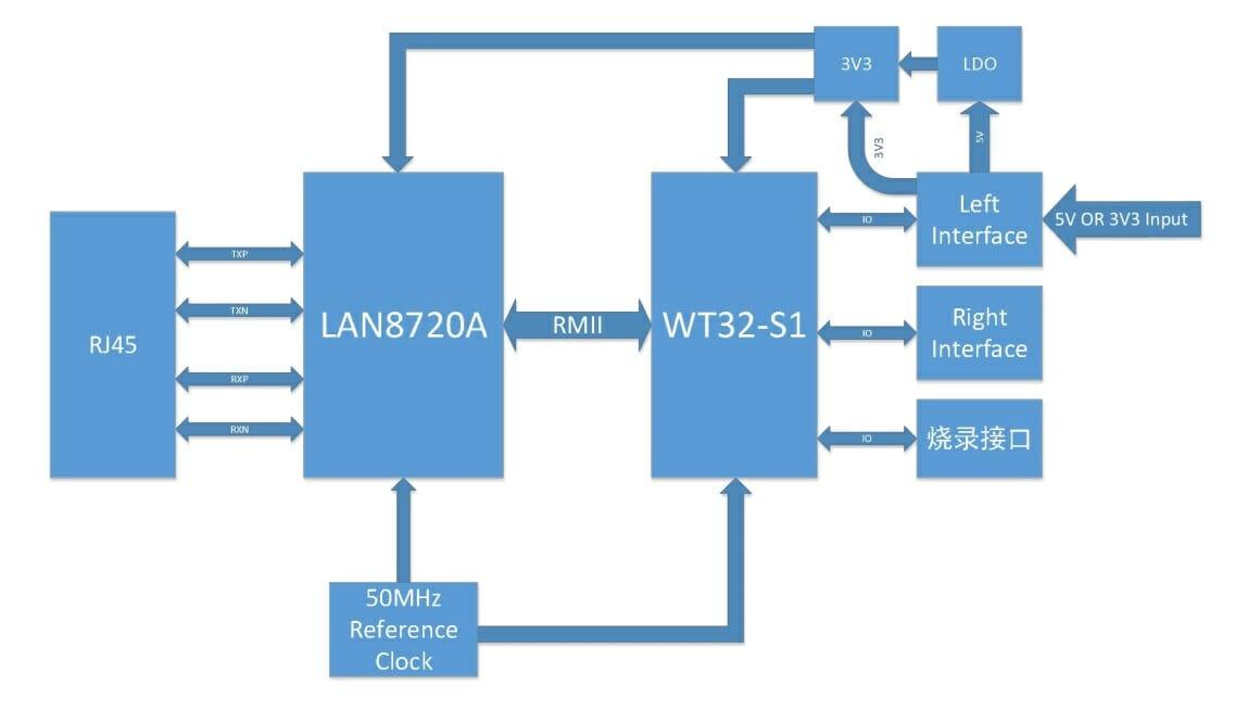WT32-ETH01 block diagram