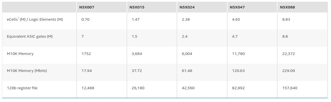 eASIC N5X product matrix