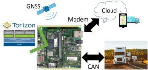 telematics applications overview-GNSS CAN Cloud embedded Linux