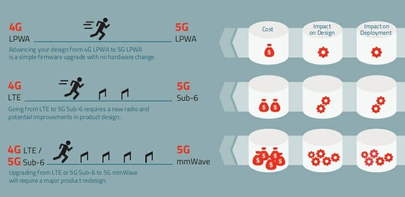 4G LPWA to 5G LPWA
