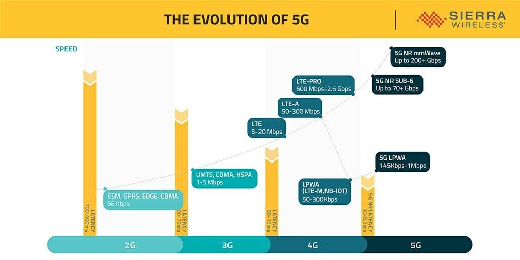5G LPWA IoT