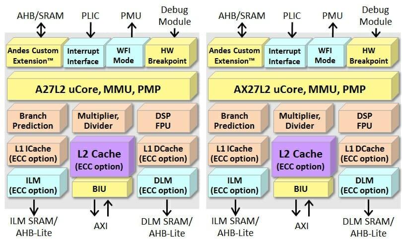 AndesCore A27L2 vs AX27L2 RISC-V cores