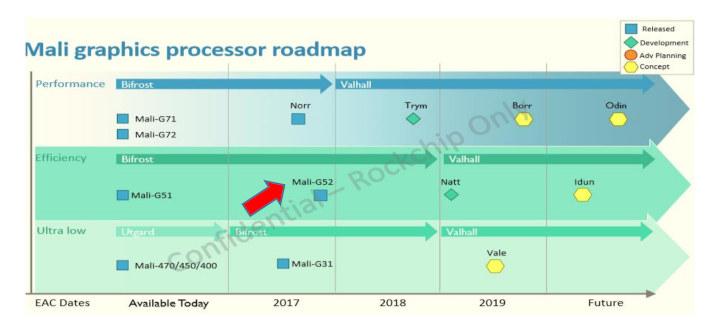 Arm Mali GPU Roadmap Odin Natt