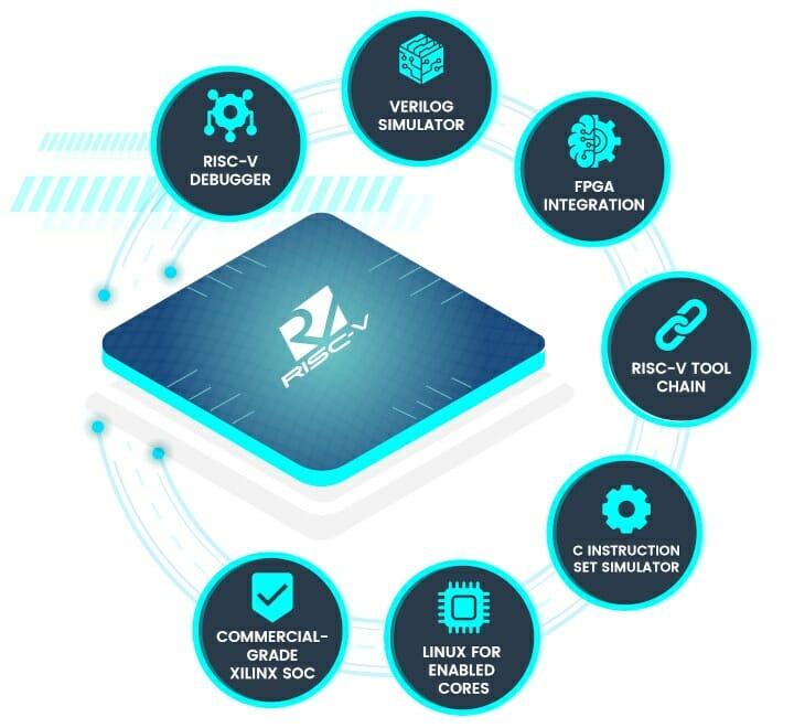 Bluespec RISC-V Explorer Kit