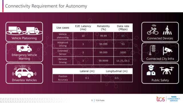 Connectivity requirement for autonomy