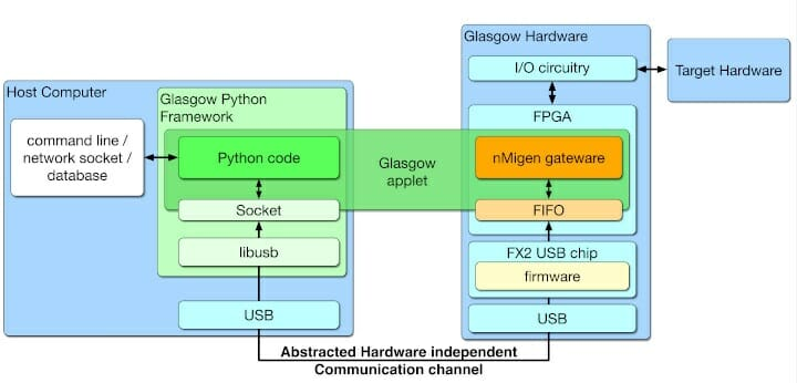 Glasgow Python Framework