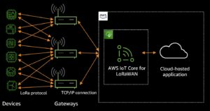 IoT-Core-For-LoRaWAN-Architecture