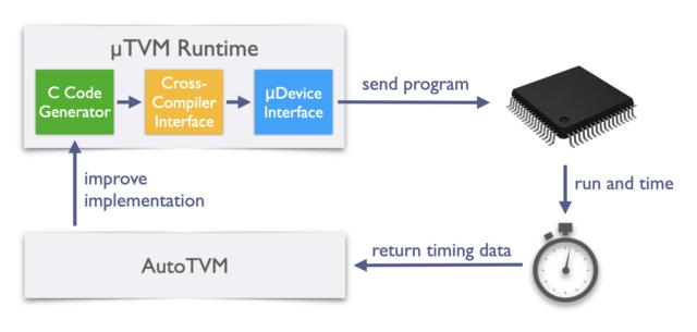uTVM for Bare Metal Devices: MicroTVM+AutoTVM