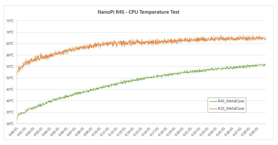 NanoPi R4S vs R2S
