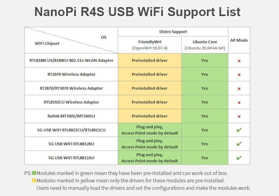 NanoPi R4S WiFi support
