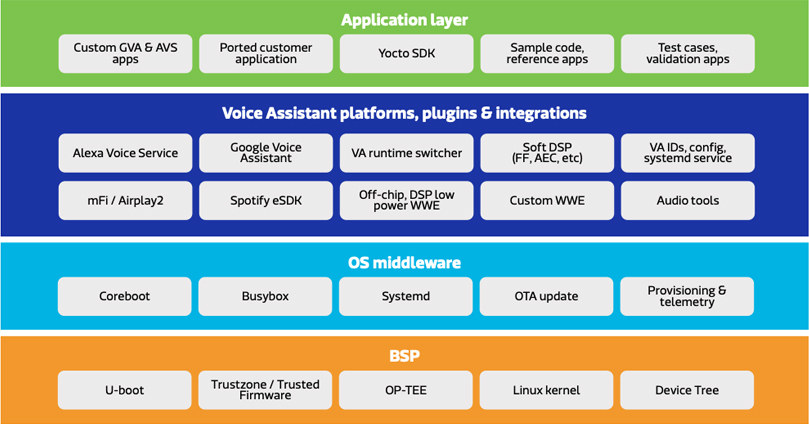Pumpkin Software MediaTek Rich IOT Diagram