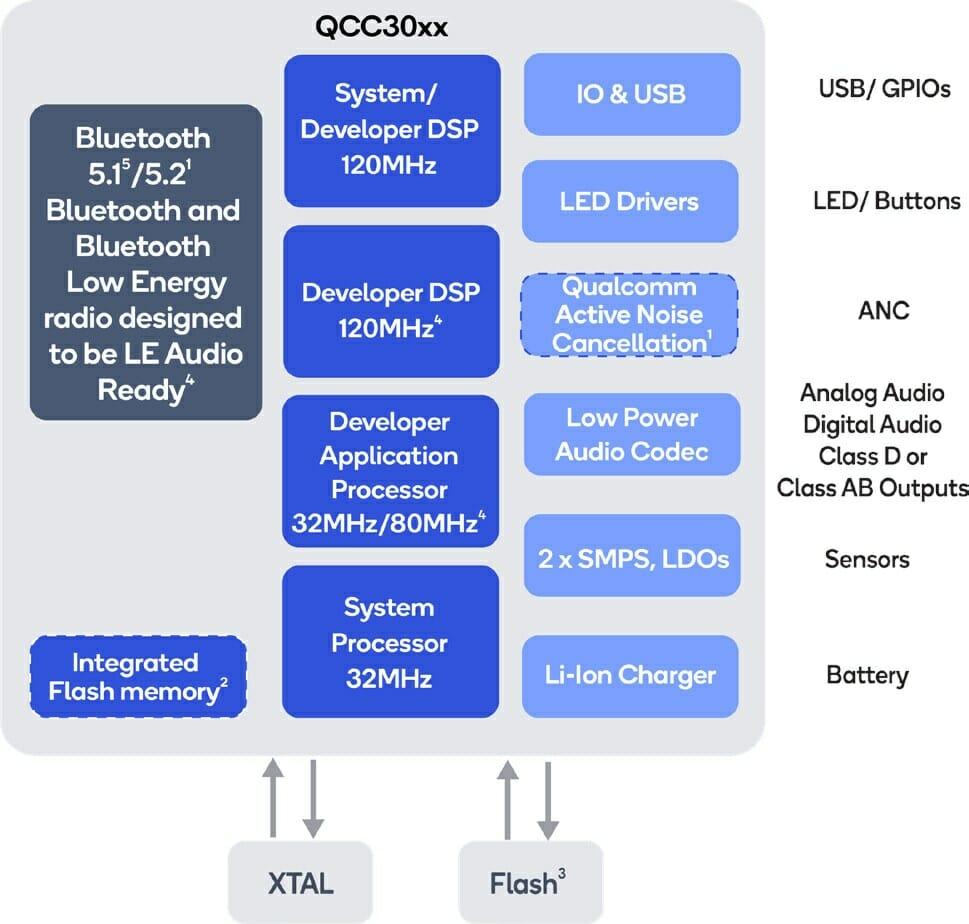 QCC3056