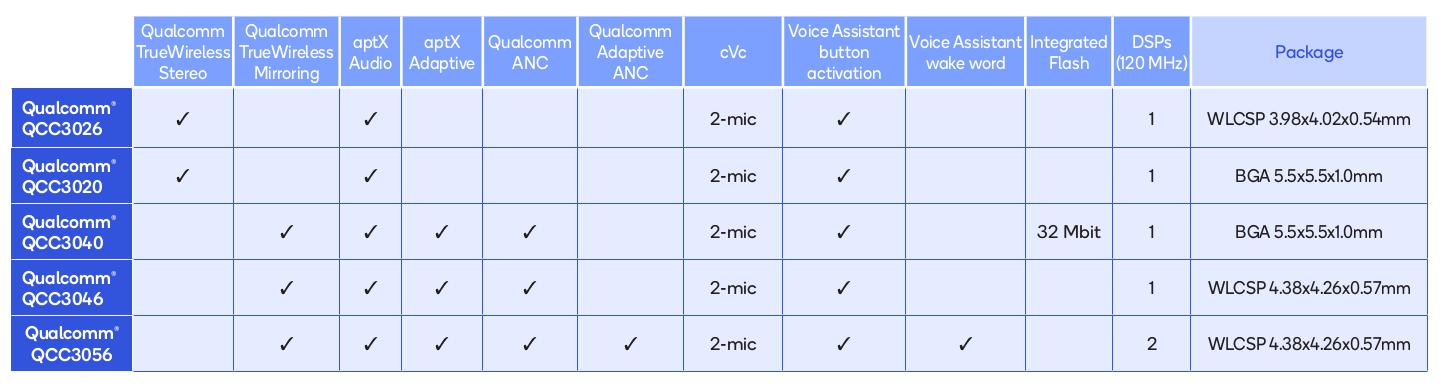 Qualcomm QCC30xx earbuds comparison table