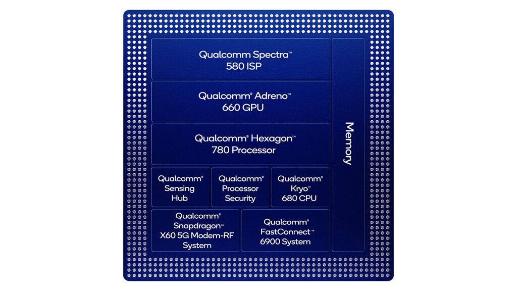 Qualcomm-Snapdragon 888 block diagram