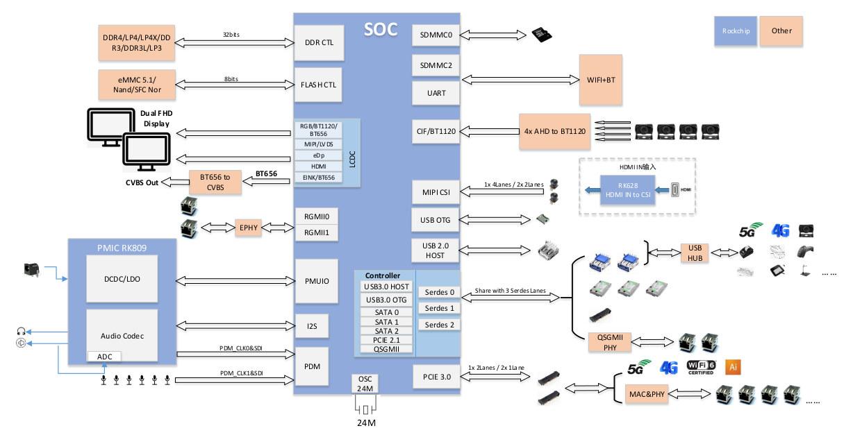 RK3568 application block diagram