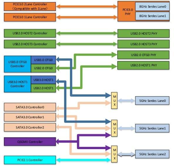 RK3568 multiplexed sata usb 3.0, pcie