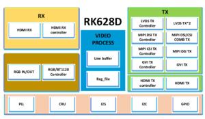 RK628D HDMI Input chip