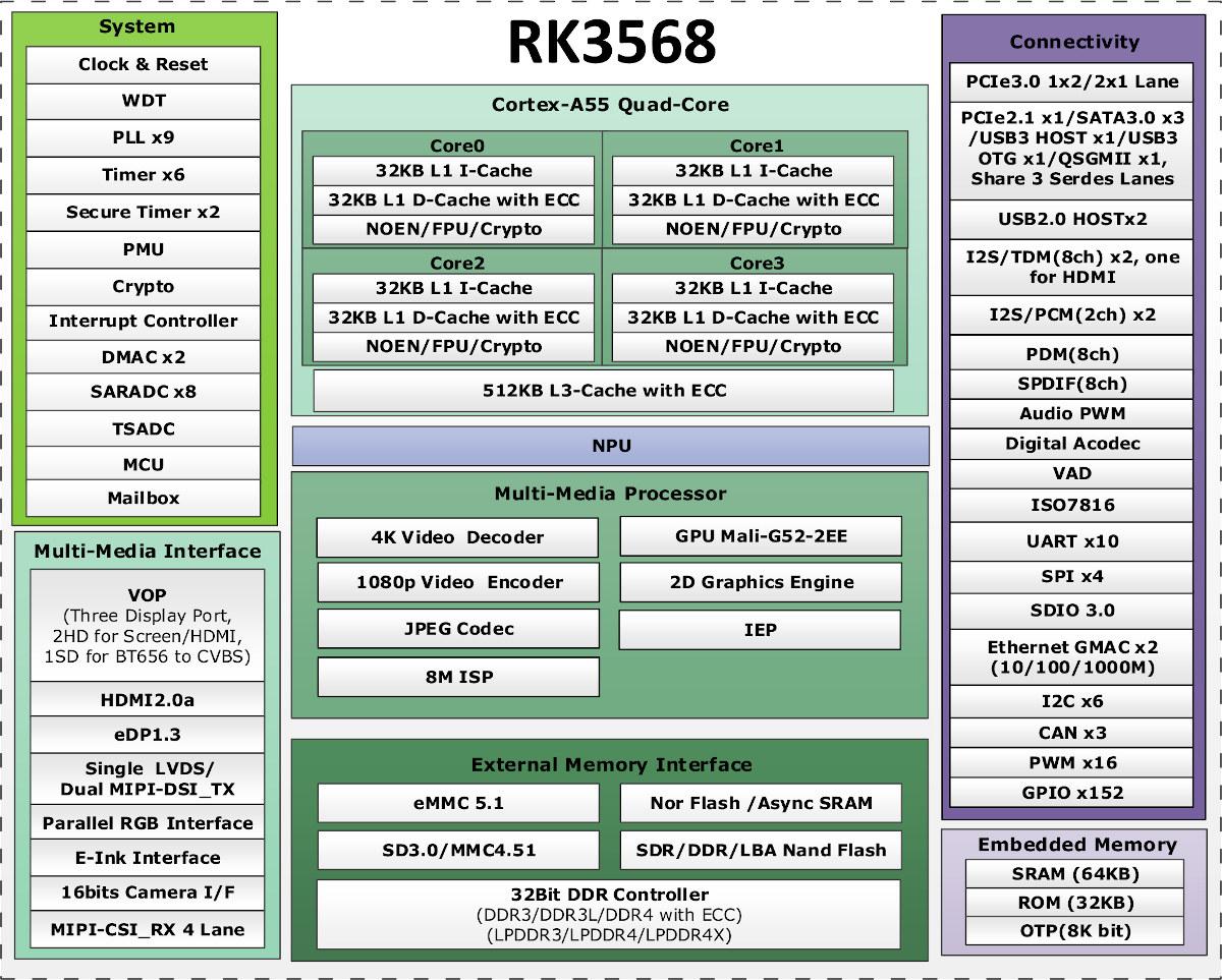 Rockchip RK3568