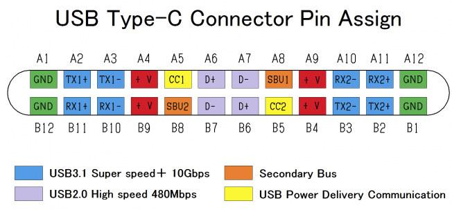 USB Type C port pinout