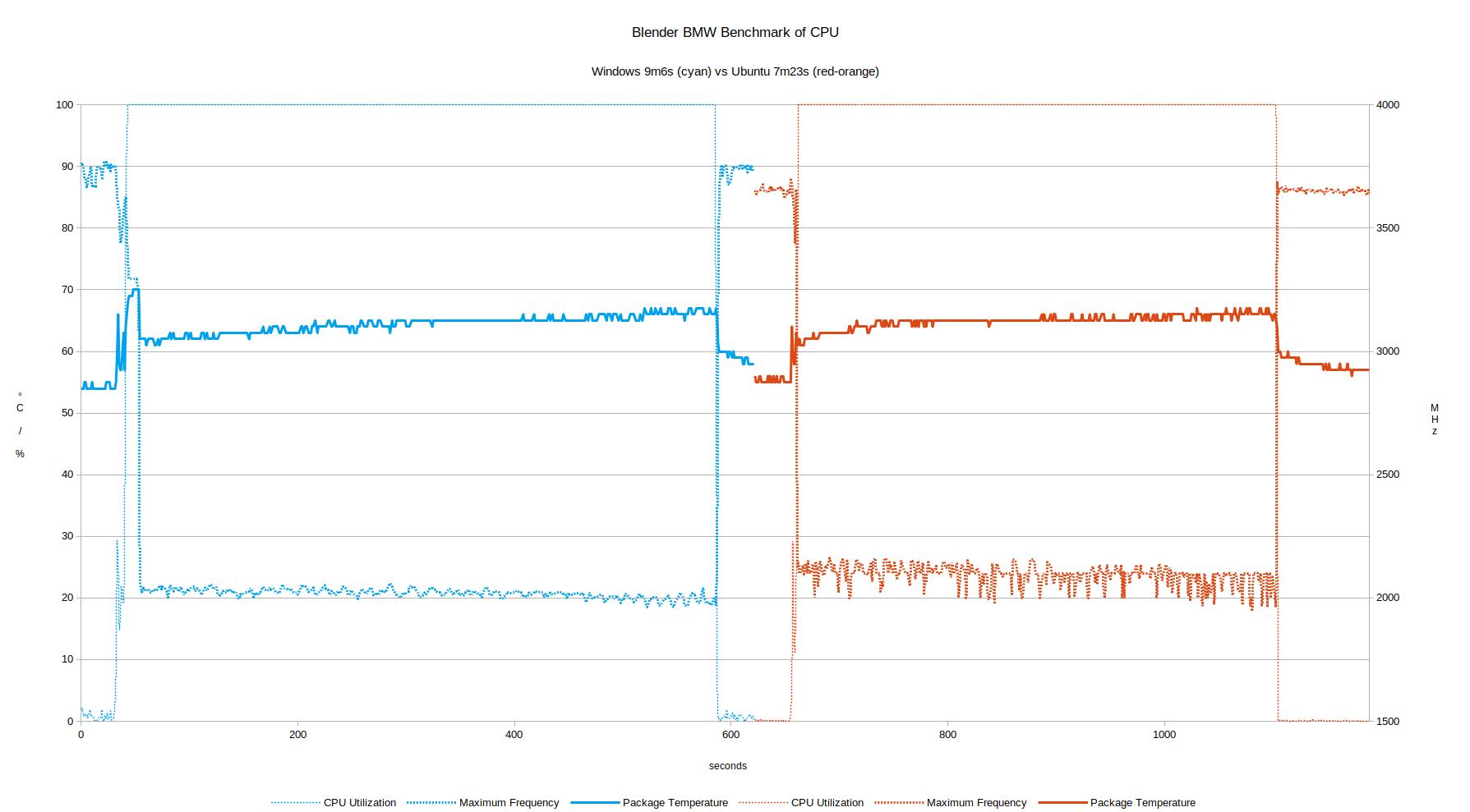 blender frequency throttling