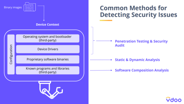 methods for detecting security issues in IoT